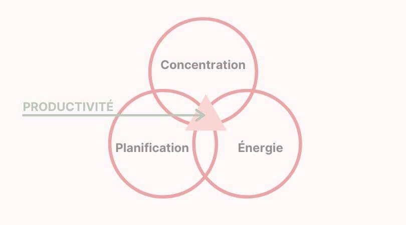 Est-ce que tu as l'impression de ne pas être assez productive au quotidien ? Peut-être que tu devrais renforcer un de ces 3 piliers de la Productivité. Pour les découvrir, c'est par ici ! #organisation #concentration #planification #énergie