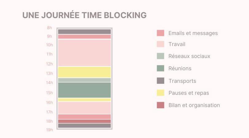 Découvrez en détail la méthode du Time Blocking utilisée par Bill Gates, Oprah Windfrey et Elon Musk pour des journées productives et efficaces. #organisation #gestiondutemps #productivité #efficacité